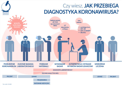 WHO is WHO w diagnostyce koronawirusa?