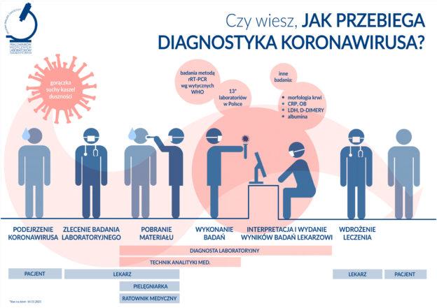 WHO is WHO w diagnostyce koronawirusa?